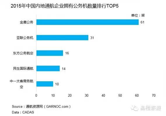 六:中国内地:非通航企业拥有飞机数量排行榜