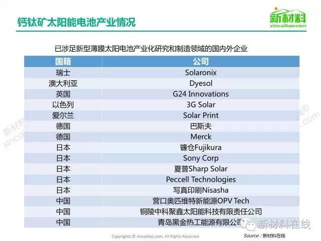 钙钛矿太阳能电池