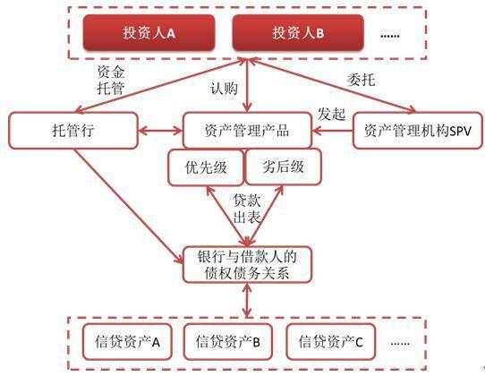资产证券化类交易结构图