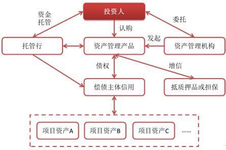 美国国家机构体系结构图