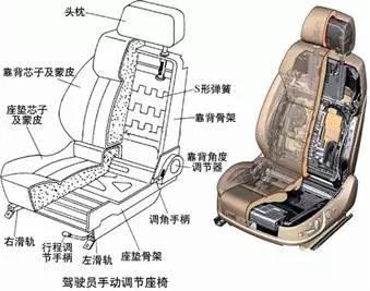 汽车座椅骨架结构图