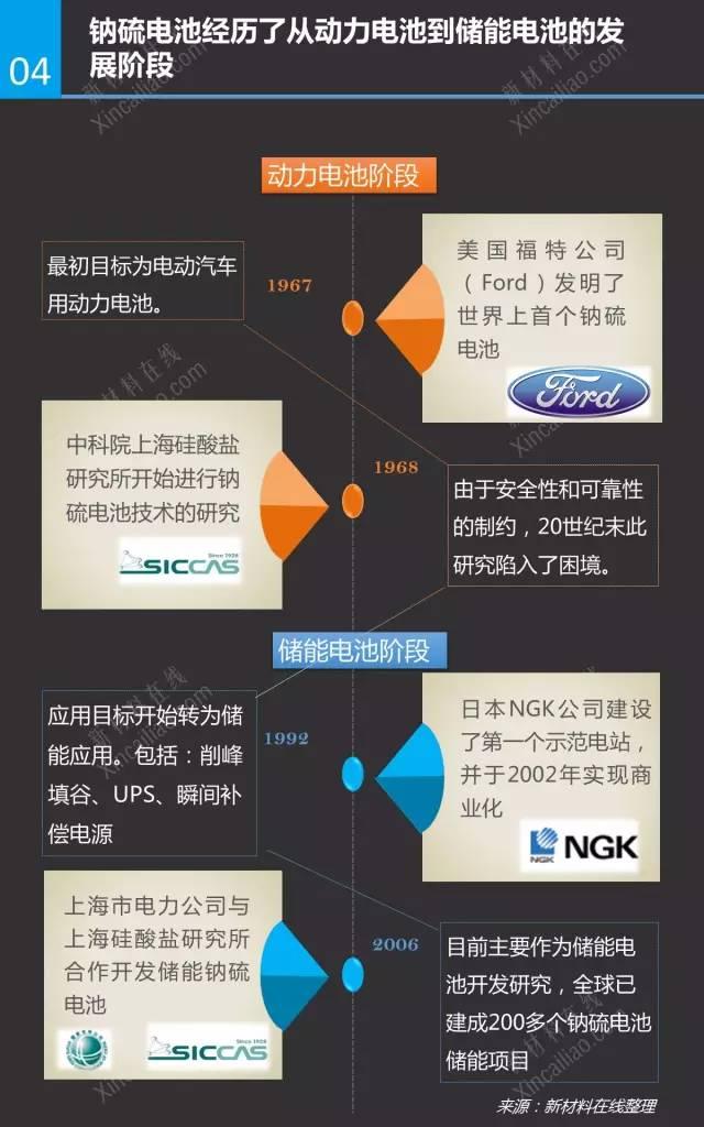 储能技术研究报告——钠硫电池