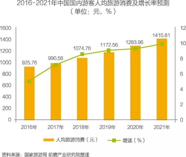 居民旅游消费倾向将提升